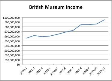 British Museum Income