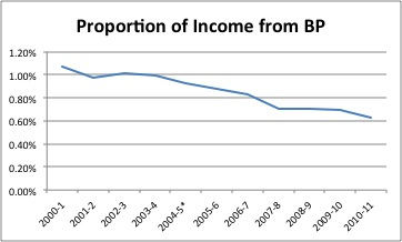 Proportion of Income from BP
