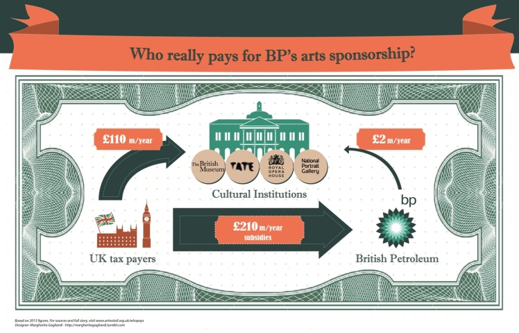 bp-sponsorship-subsidies-small